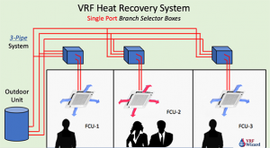 VRF heat recovery, 3 pipe system installation